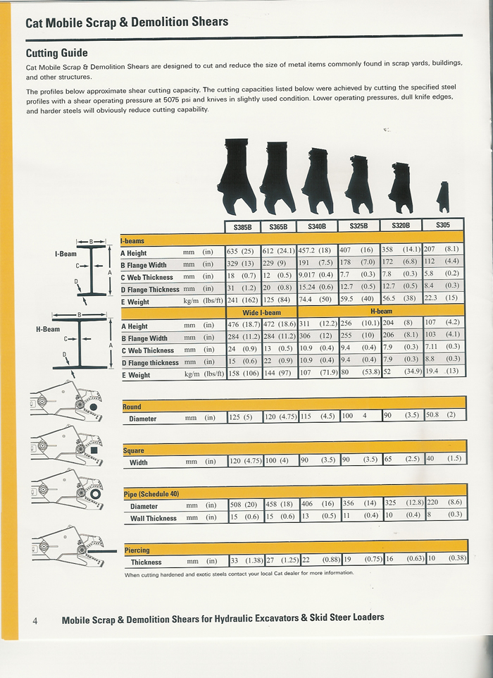 Cat shears - Ransome Equipment Sales
