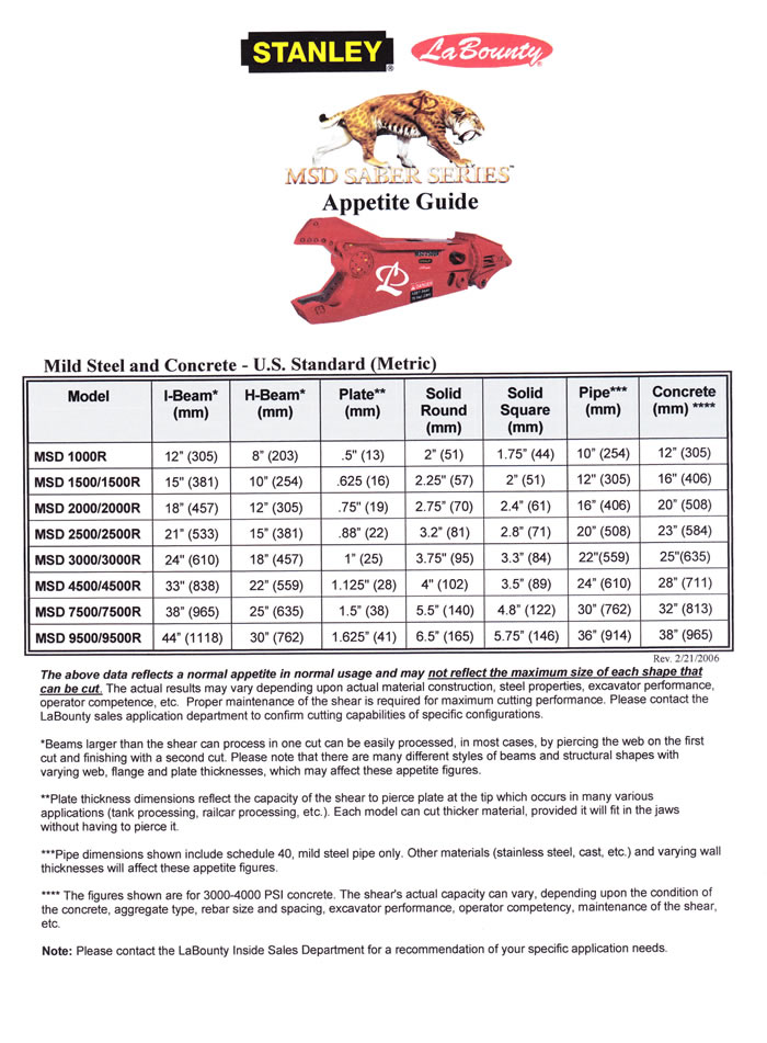 LaBounty Shear Specifications - Ransome Equipment Sales